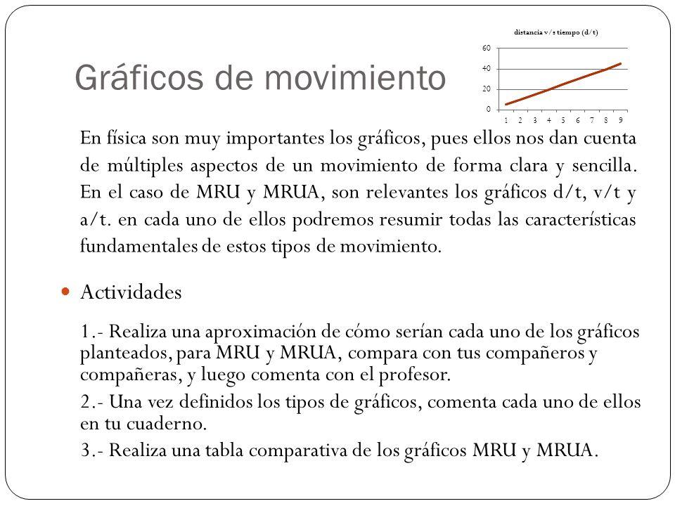 Gráficos de movimiento
