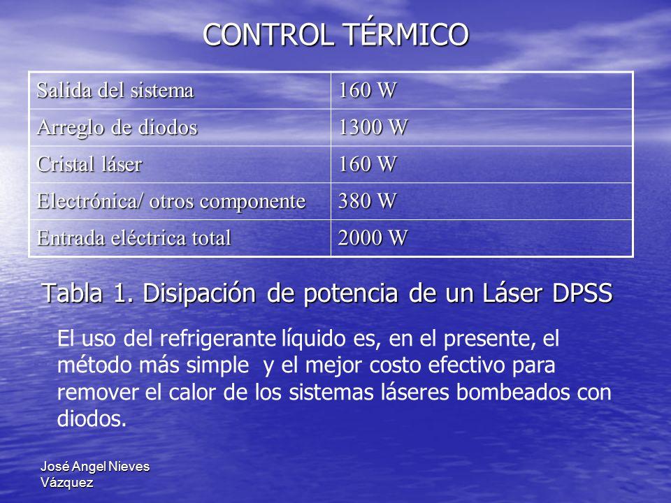CONTROL TÉRMICO Tabla 1. Disipación de potencia de un Láser DPSS