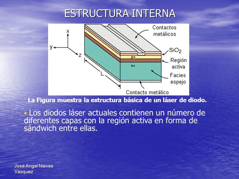 ESTRUCTURA INTERNA La Figura muestra la estructura básica de un láser de diodo.