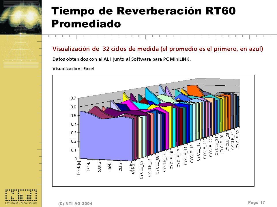 Tiempo de Reverberación RT60 Promediado
