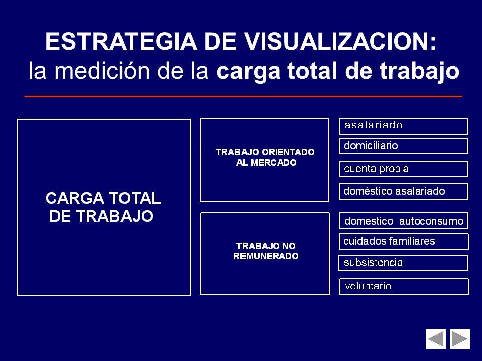 ESTRATEGIA DE VISUALIZACION: la medición de la carga total de trabajo