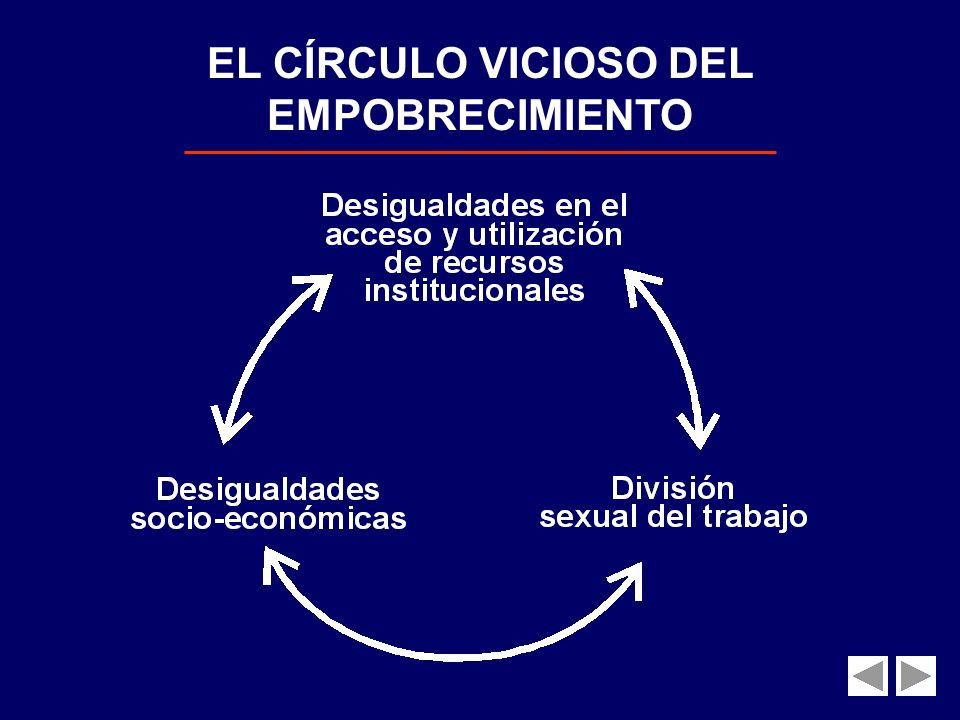 EL CÍRCULO VICIOSO DEL EMPOBRECIMIENTO
