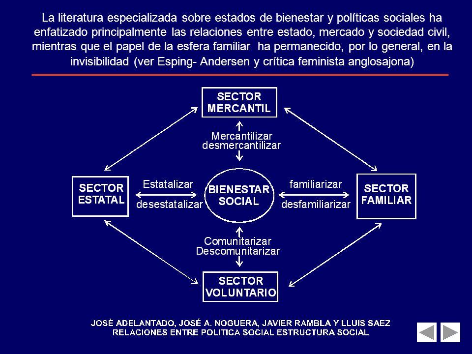 La literatura especializada sobre estados de bienestar y políticas sociales ha enfatizado principalmente las relaciones entre estado, mercado y sociedad civil, mientras que el papel de la esfera familiar ha permanecido, por lo general, en la invisibilidad (ver Esping- Andersen y crítica feminista anglosajona)