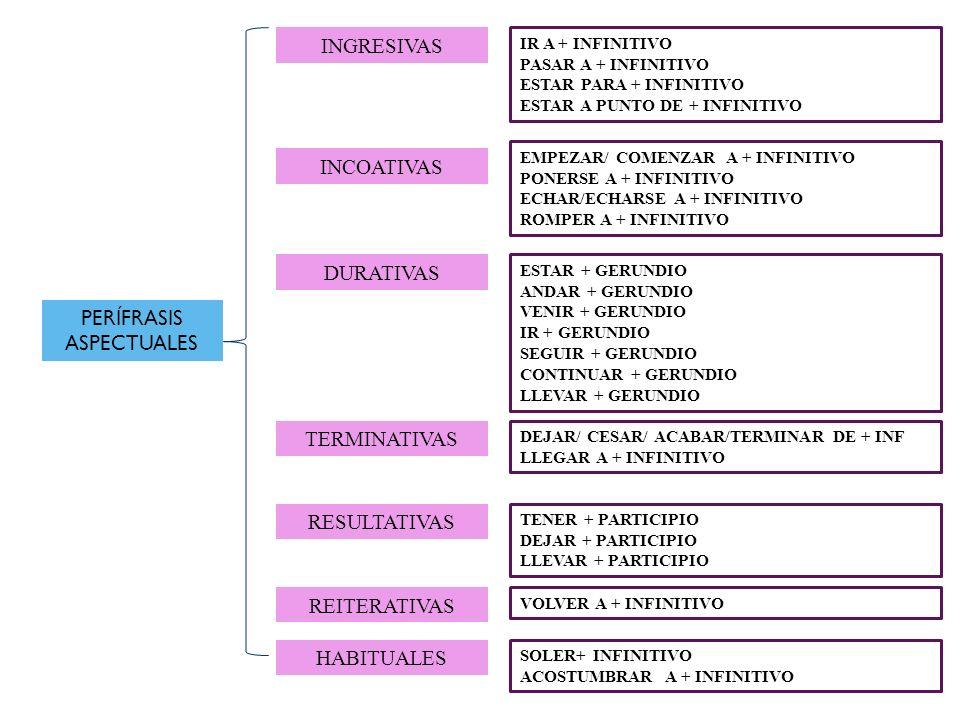 INGRESIVAS INCOATIVAS DURATIVAS PERÍFRASIS ASPECTUALES TERMINATIVAS