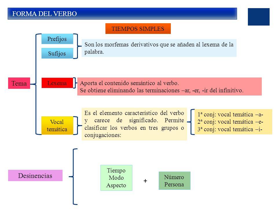 FORMA DEL VERBO Tema Desinencias + TIEMPOS SIMPLES Prefijos