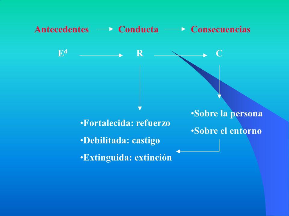 Antecedentes Conducta. Consecuencias. Ed. R. C. Sobre la persona. Sobre el entorno. Fortalecida: refuerzo.