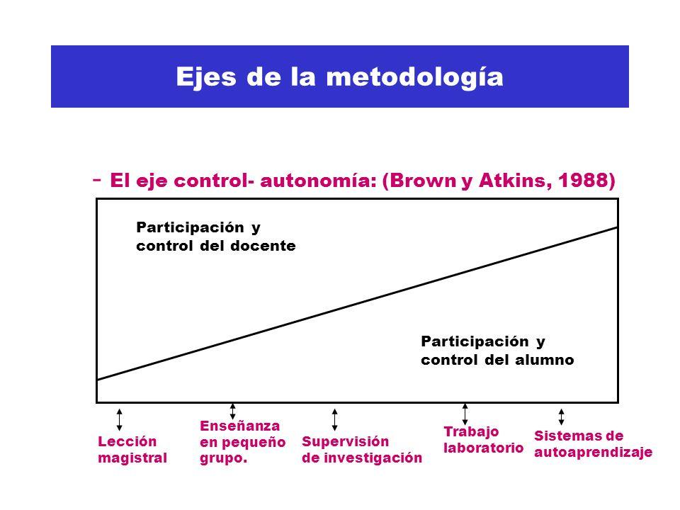 - El eje control- autonomía: (Brown y Atkins, 1988)