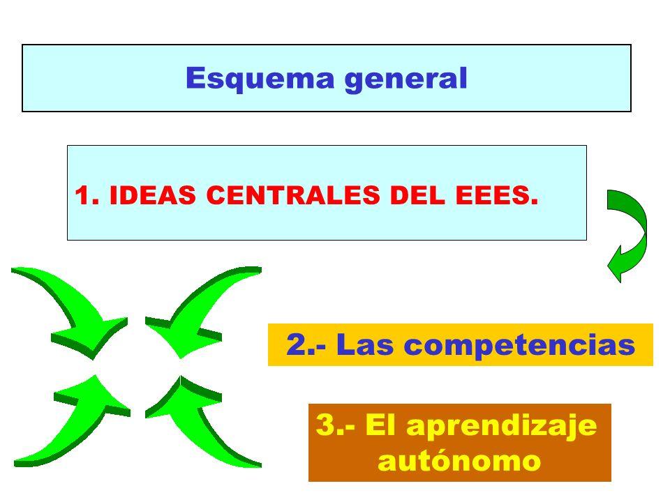 Esquema general 2.- Las competencias 3.- El aprendizaje autónomo