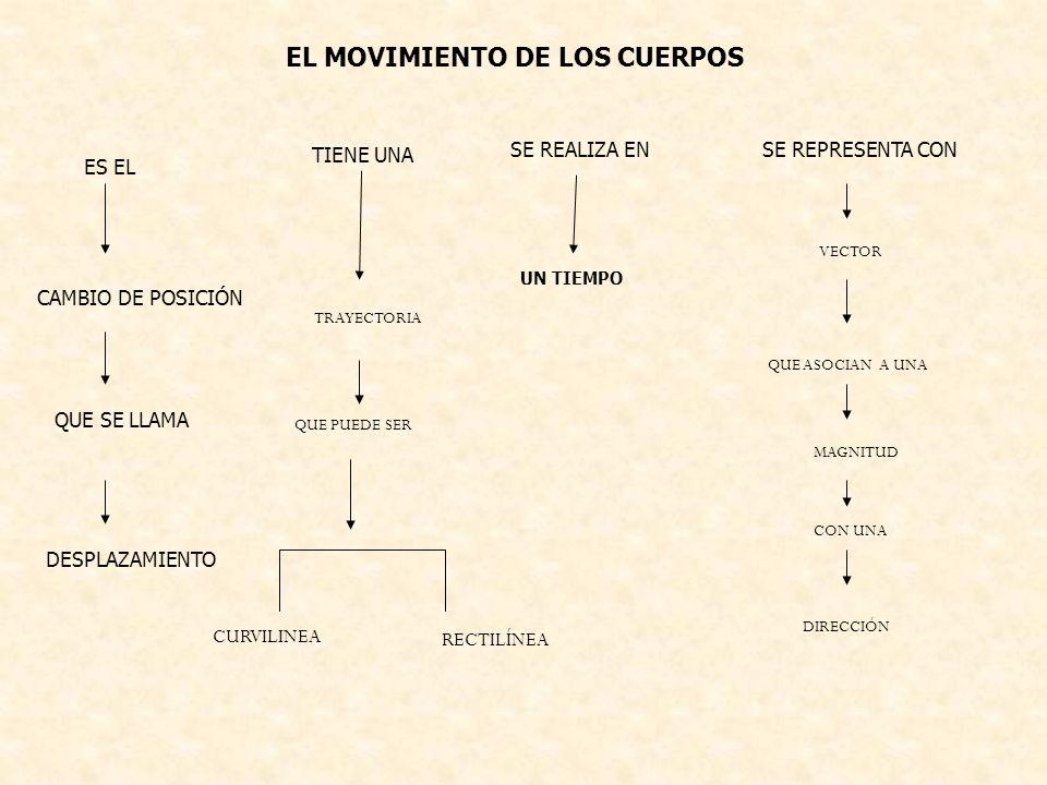 EL MOVIMIENTO DE LOS CUERPOS