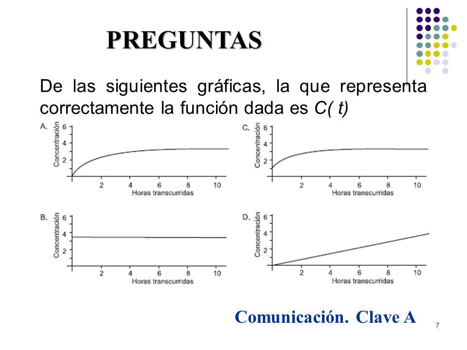 29/03/2017 PREGUNTAS. De las siguientes gráficas, la que representa correctamente la función dada es C( t)