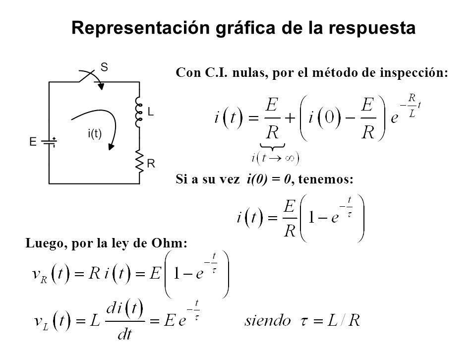 Representación gráfica de la respuesta