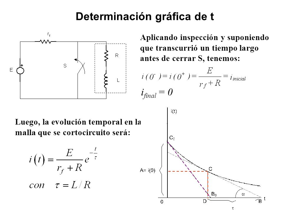 Determinación gráfica de t