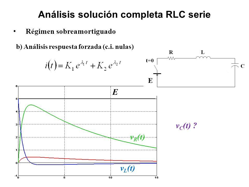 Análisis solución completa RLC serie