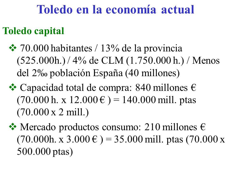 Toledo en la economía actual