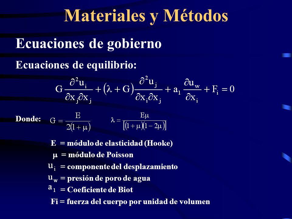 Materiales y Métodos Ecuaciones de gobierno Ecuaciones de equilibrio: