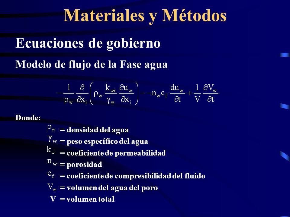 Materiales y Métodos Ecuaciones de gobierno