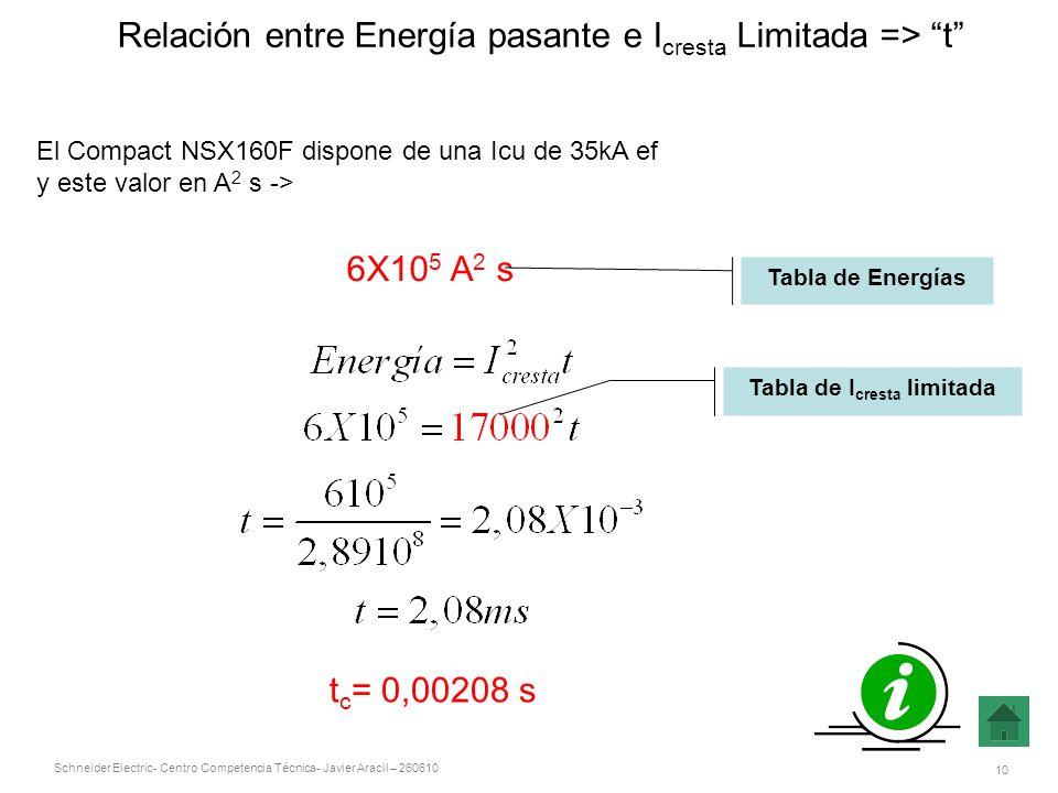 Relación entre Energía pasante e Icresta Limitada => t