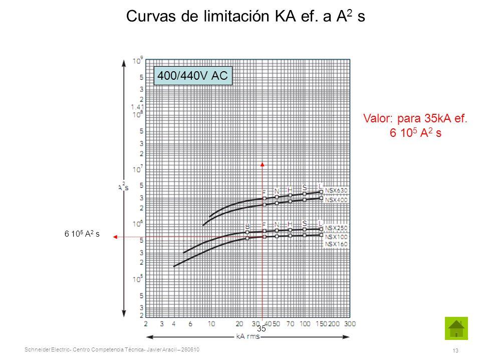 Curvas de limitación KA ef. a A2 s