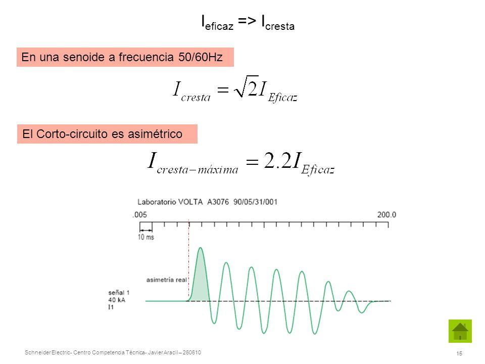 El Corto-circuito es asimétrico