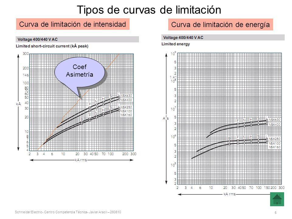 Tipos de curvas de limitación