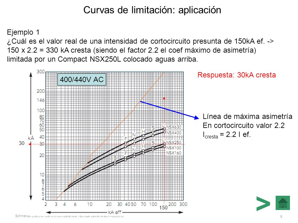 Curvas de limitación: aplicación