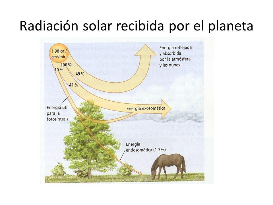 Radiación solar recibida por el planeta