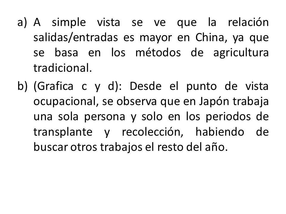 A simple vista se ve que la relación salidas/entradas es mayor en China, ya que se basa en los métodos de agricultura tradicional.