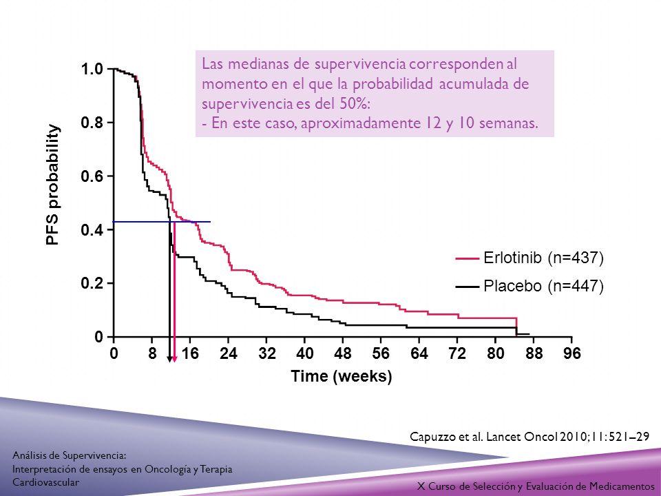 PFS probability Time (weeks)