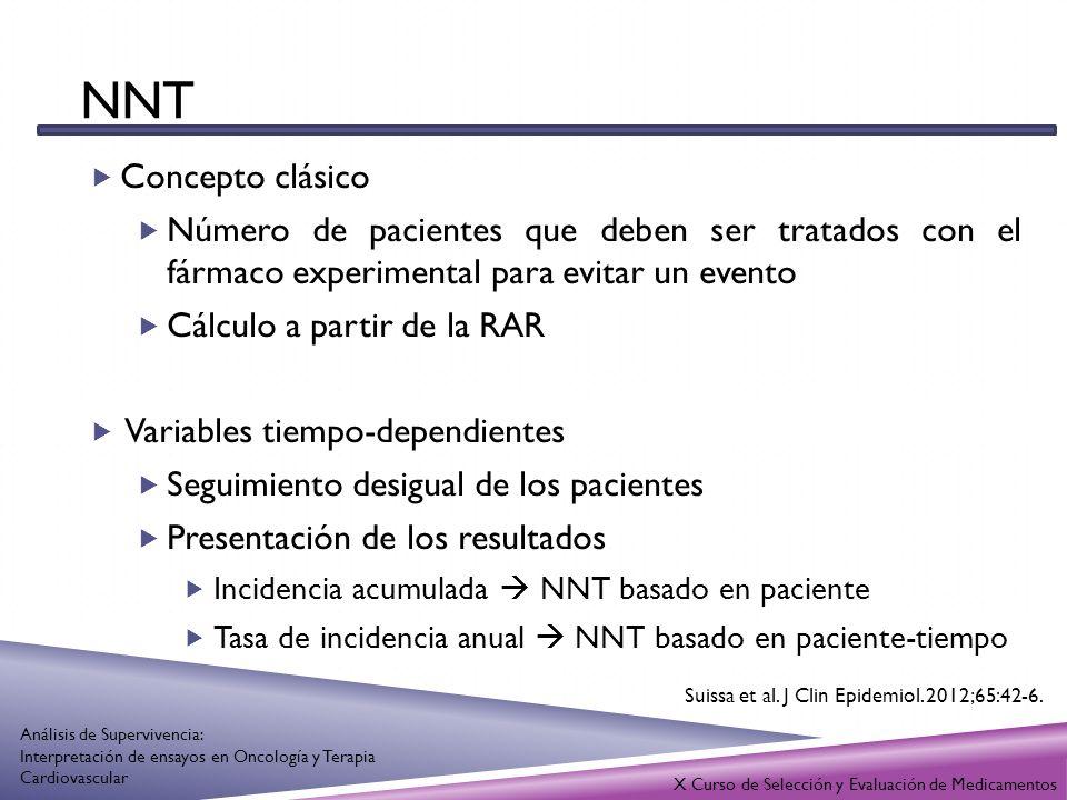 NNT Concepto clásico. Número de pacientes que deben ser tratados con el fármaco experimental para evitar un evento.