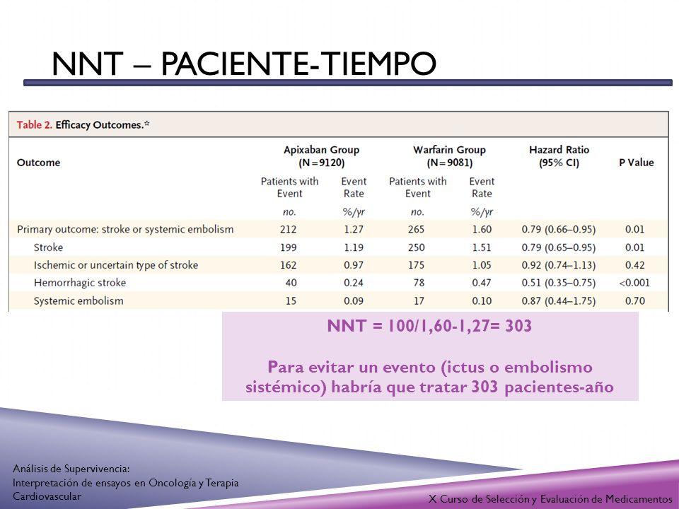 NNT – paciente-tiempo NNT = 100/1,60-1,27= 303
