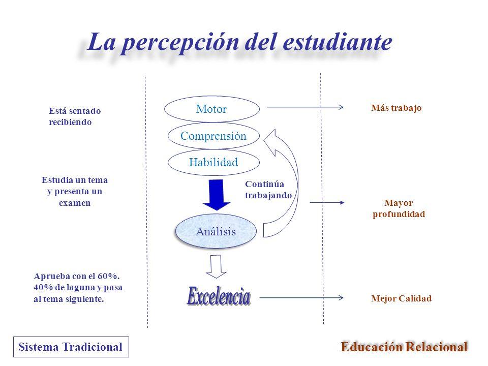 La percepción del estudiante Estudia un tema y presenta un examen