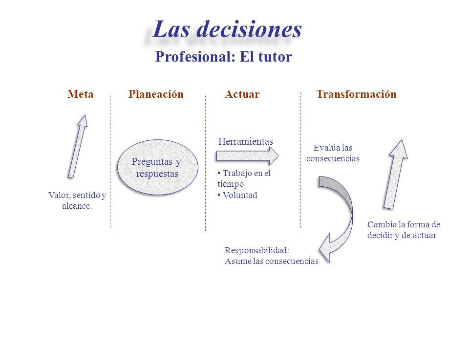 Las decisiones Profesional: El tutor Meta Planeación Actuar