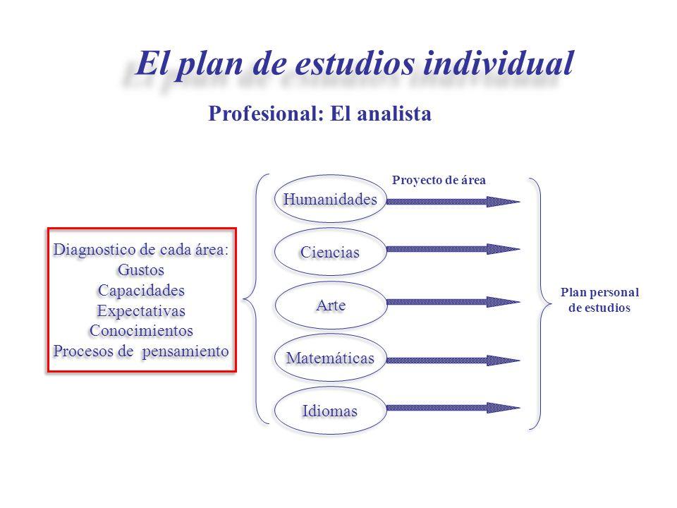 El plan de estudios individual Plan personal de estudios