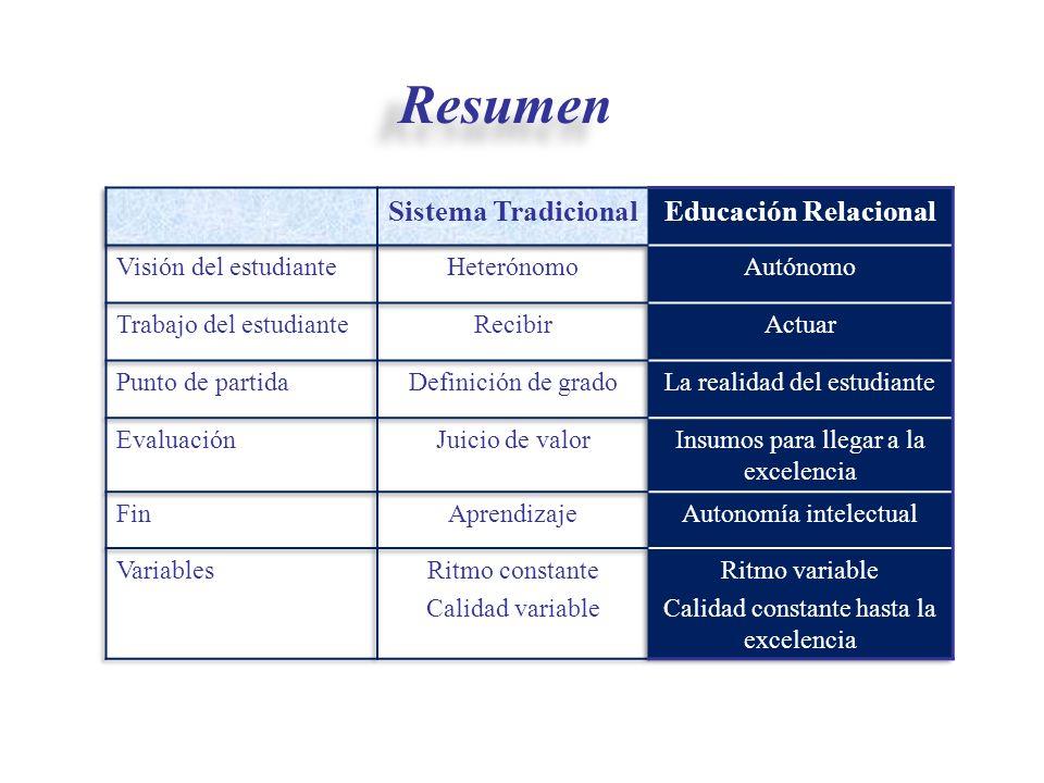 Resumen Sistema Tradicional Educación Relacional Visión del estudiante