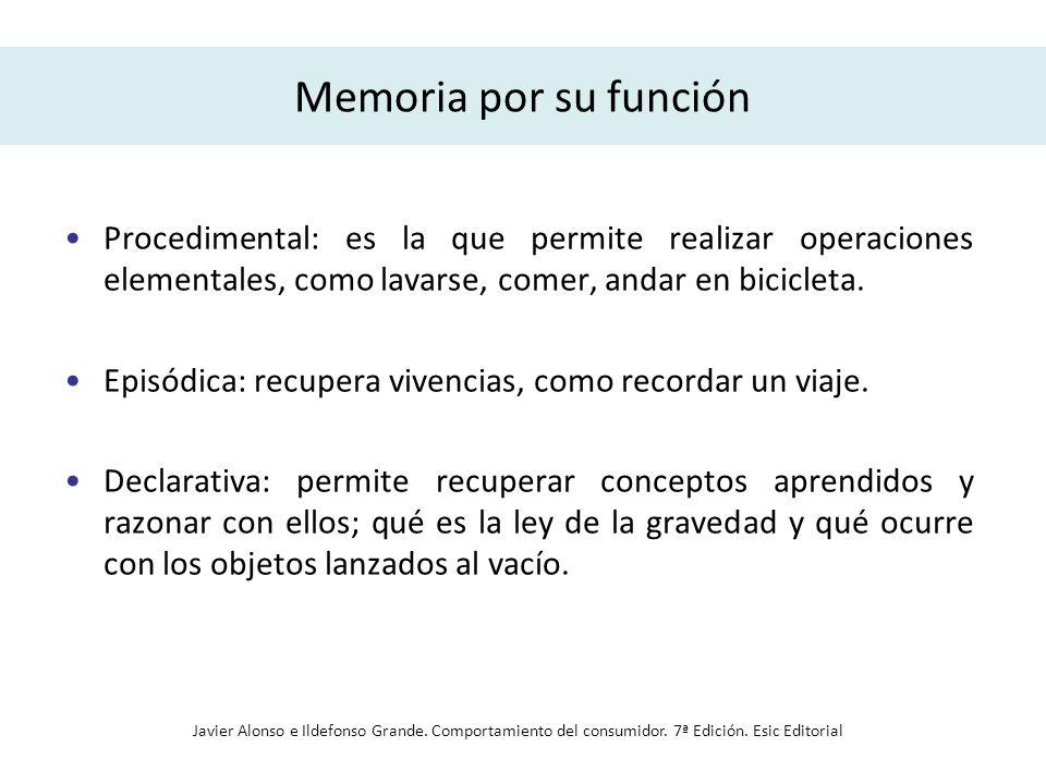 Memoria por su función Procedimental: es la que permite realizar operaciones elementales, como lavarse, comer, andar en bicicleta.