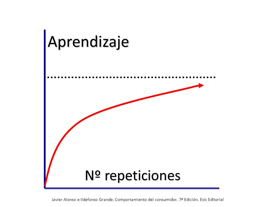 Aprendizaje Nº repeticiones
