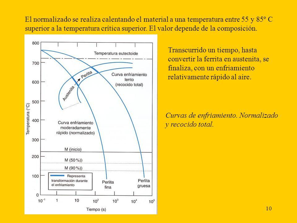 El normalizado se realiza calentando el material a una temperatura entre 55 y 85º C superior a la temperatura crítica superior. El valor depende de la composición.