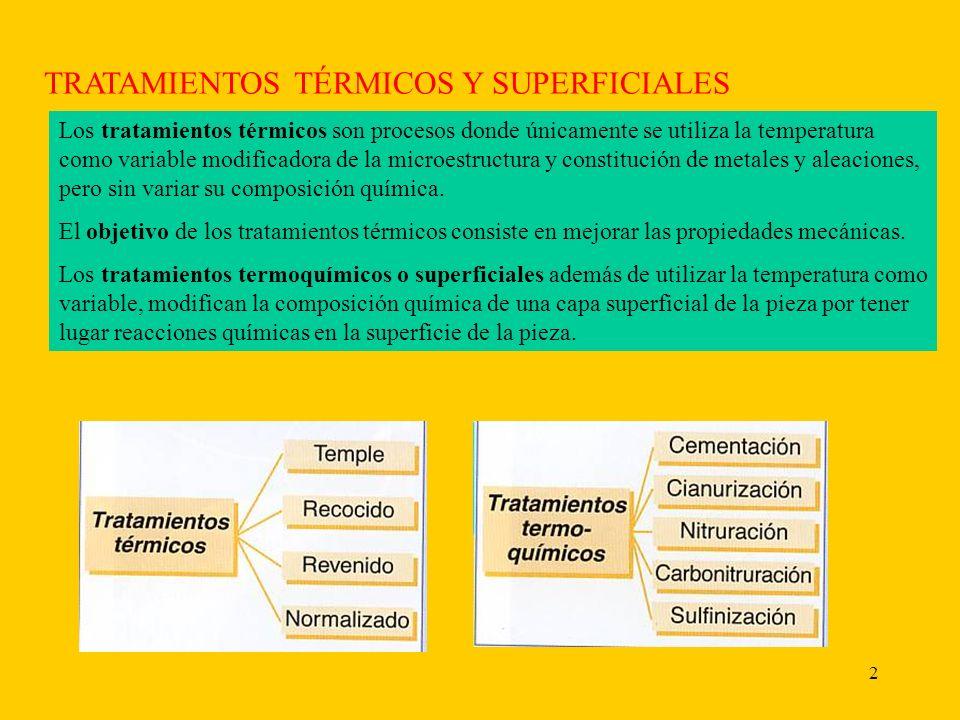 TRATAMIENTOS TÉRMICOS Y SUPERFICIALES