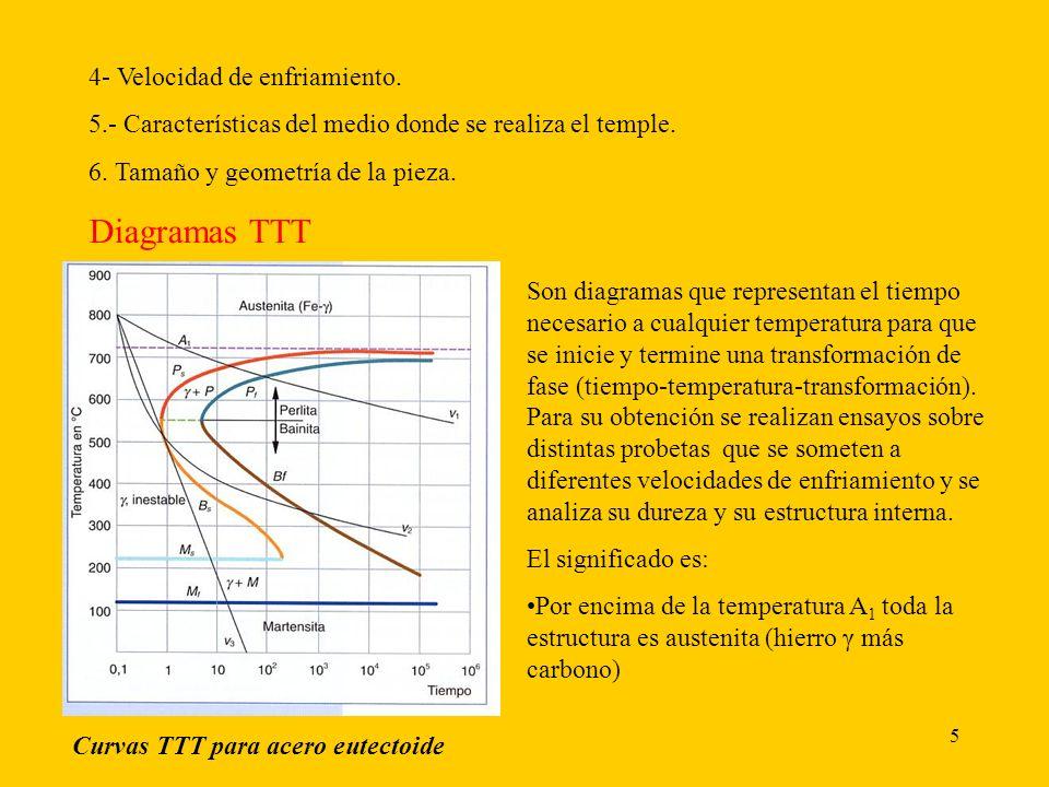 Diagramas TTT 4- Velocidad de enfriamiento.
