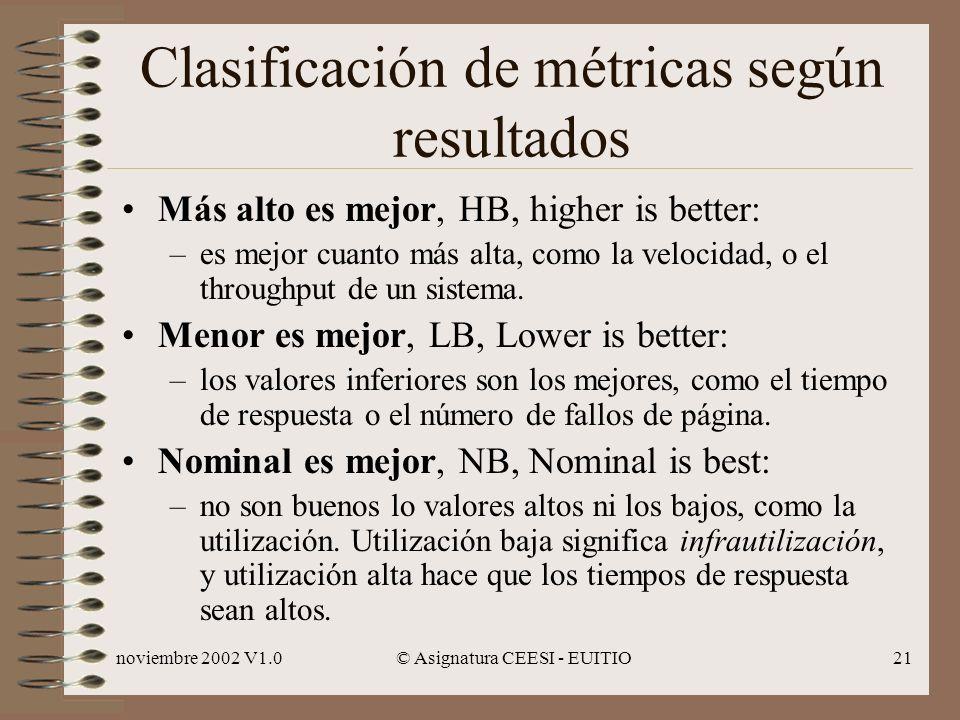 Clasificación de métricas según resultados