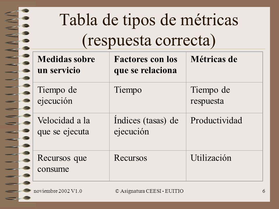 Tabla de tipos de métricas (respuesta correcta)