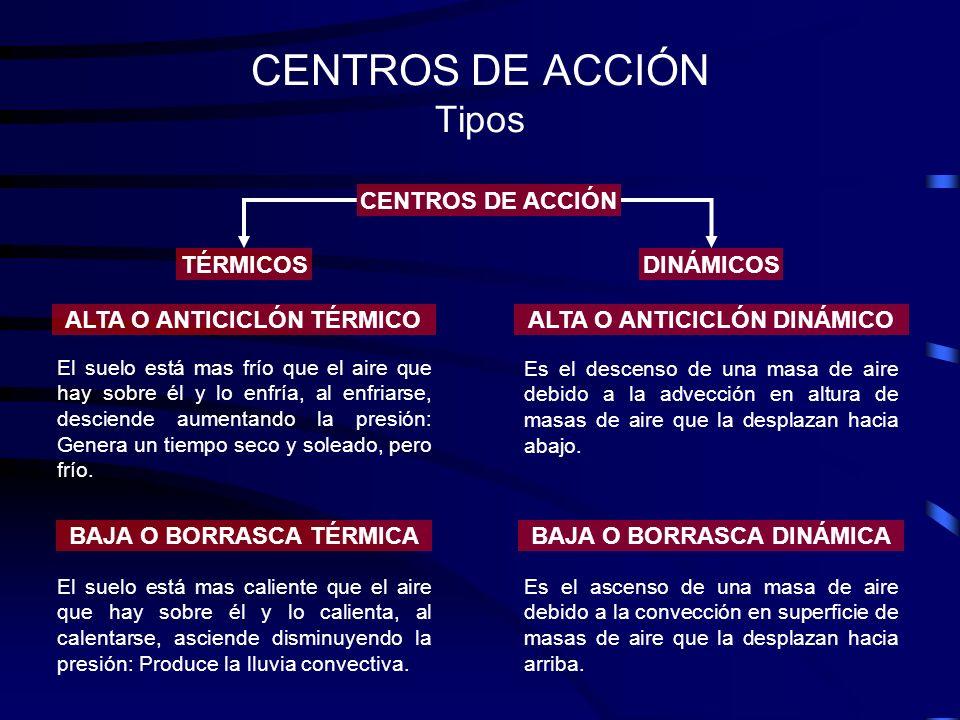 CENTROS DE ACCIÓN Tipos