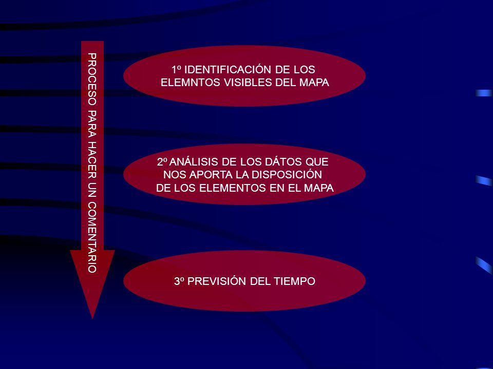 PROCESO PARA HACER UN COMENTARIO 1º IDENTIFICACIÓN DE LOS