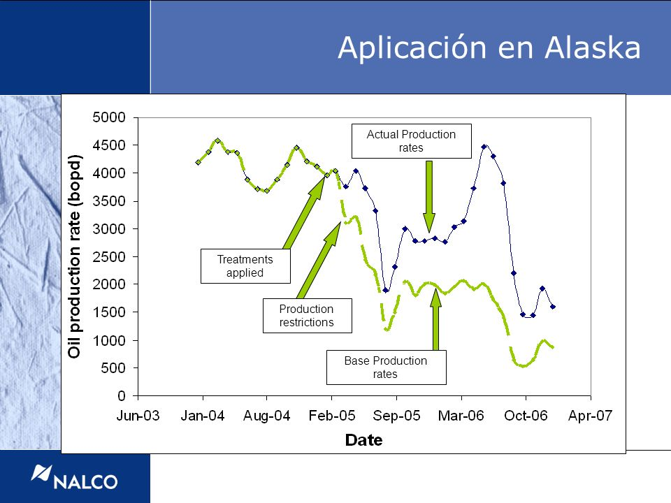 Aplicación en Alaska Actual Production rates Treatments applied