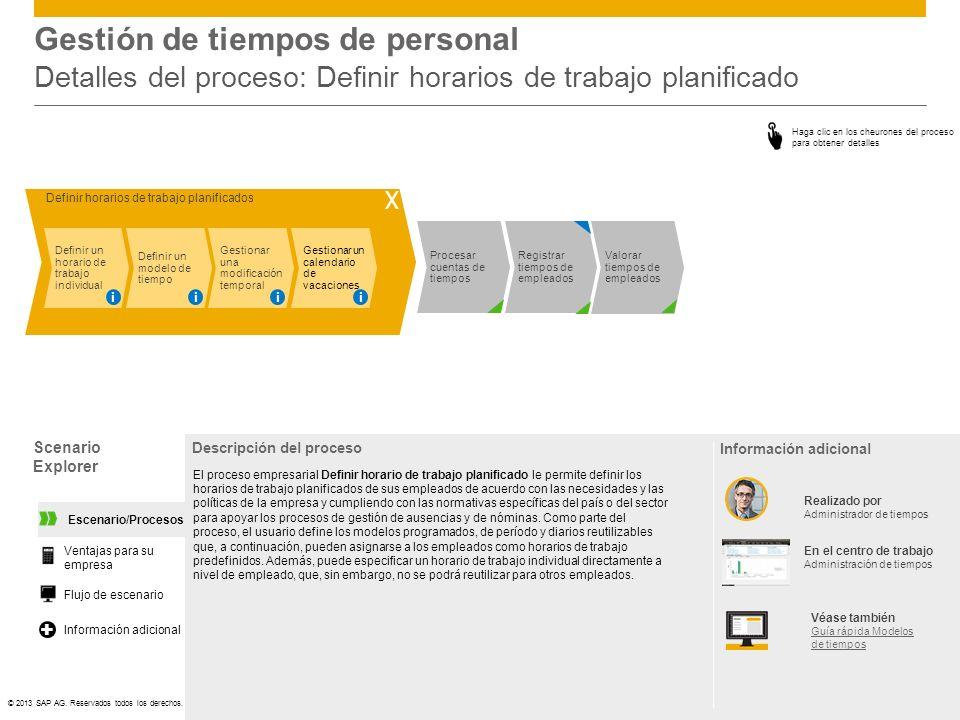 Gestión de tiempos de personal Detalles del proceso: Definir horarios de trabajo planificado