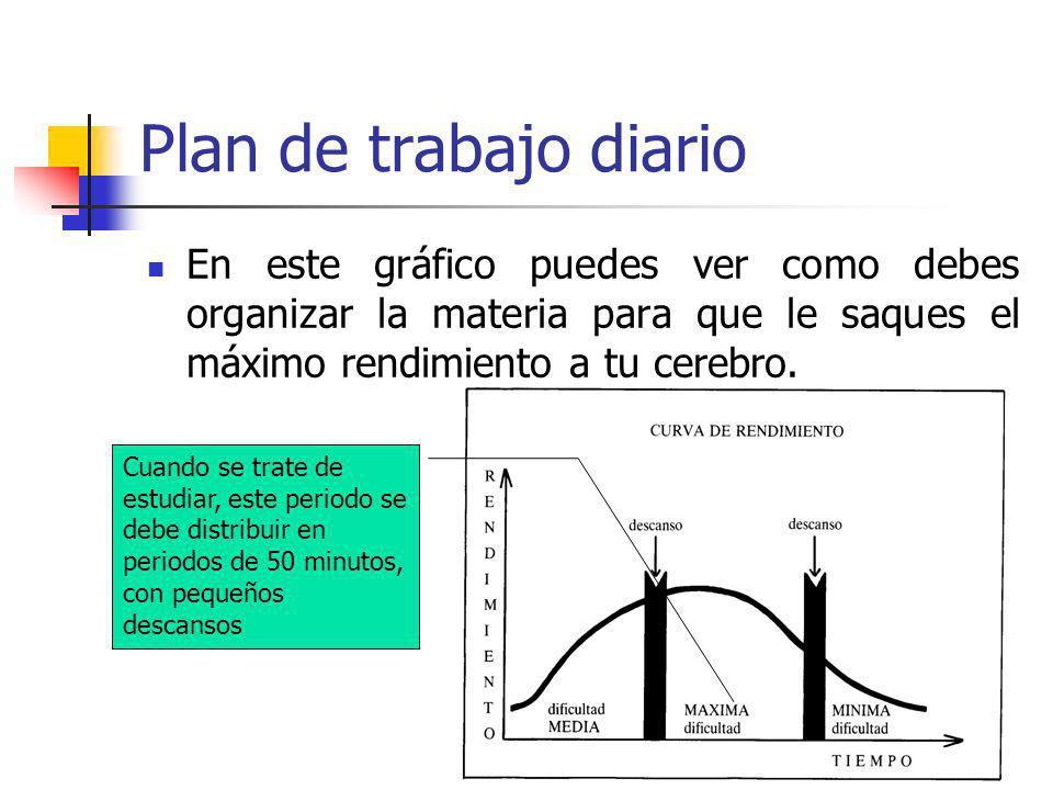 Plan de trabajo diario En este gráfico puedes ver como debes organizar la materia para que le saques el máximo rendimiento a tu cerebro.