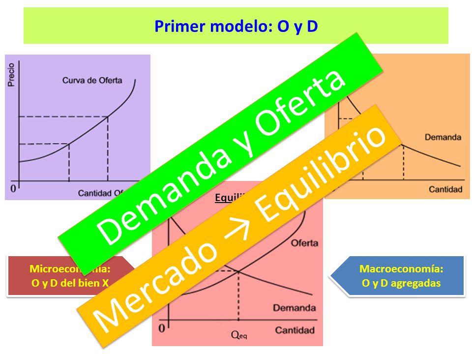 Demanda y Oferta Mercado → Equilibrio Primer modelo: O y D Equilibrio