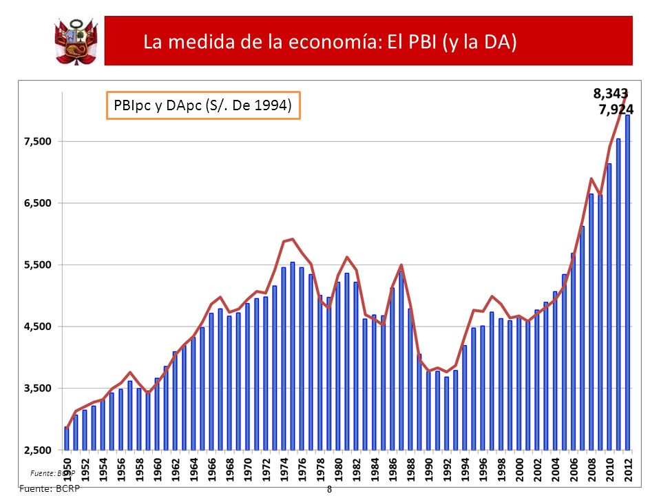 La medida de la economía: El PBI (y la DA)