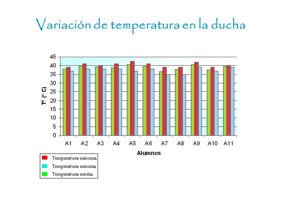 Variación de temperatura en la ducha