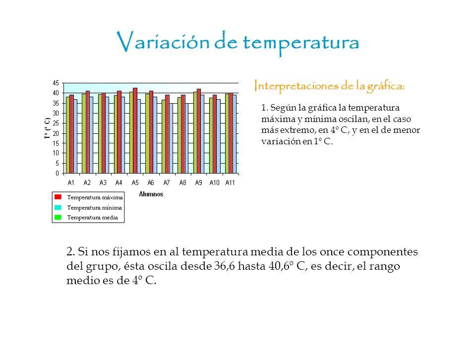 Variación de temperatura